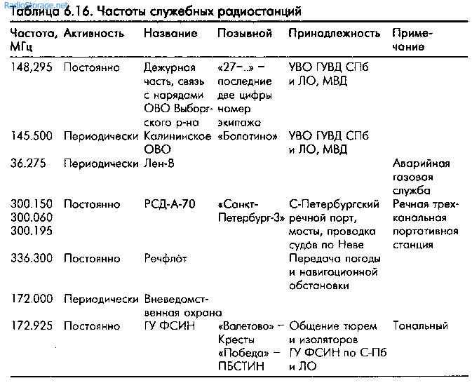 Dylan.Ru - Все радиостанции Санкт-Петербурга в СВ, УКВ и ...