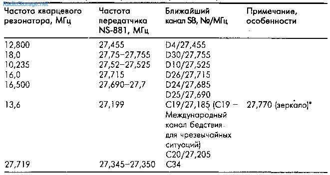 Рация NS-881 - доработка и разные варианты применения
