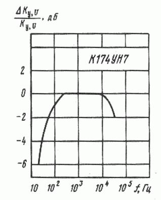 К174УН7 Амплитудно-частотная характеристика
