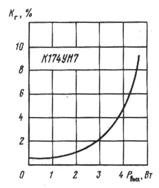 К174УН7 Зависимость коэффициента гармоник от выходной мощности