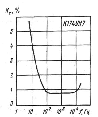 Зависимость коэффициента гармоник от частоты