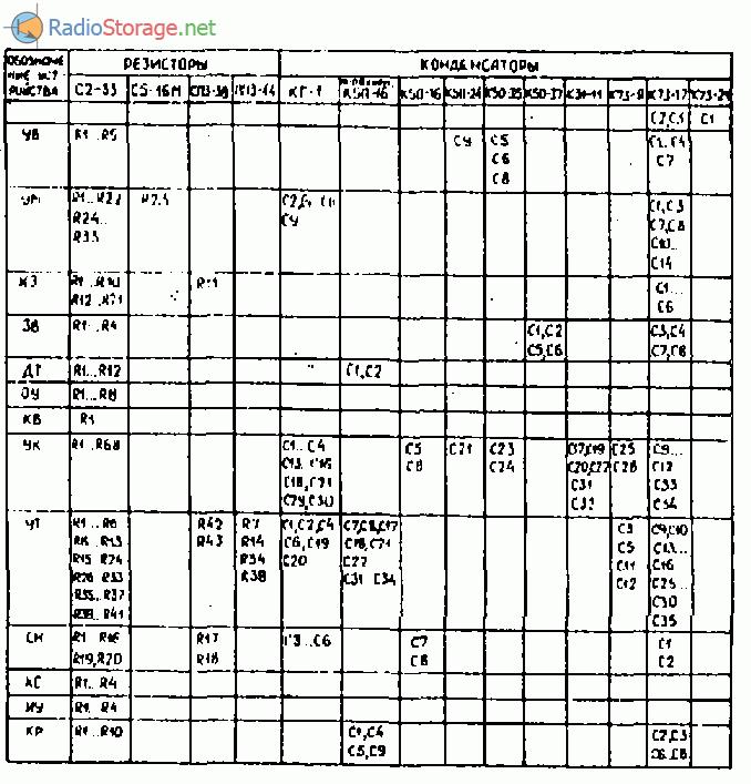 вольтметра В7-22, В7-27.