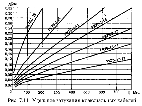 Программы измерения звукового давления