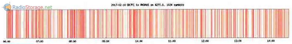 Распределение искажённых бит на длительности сообщения (красным цветом)