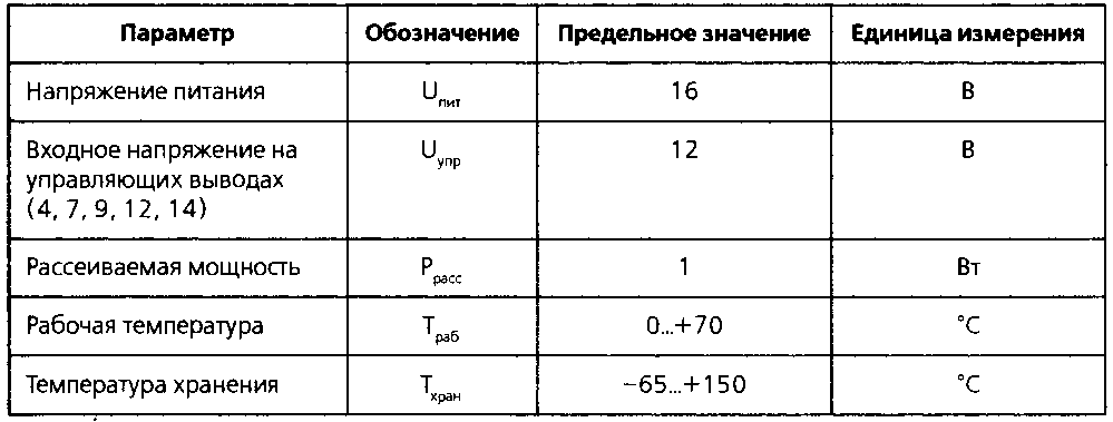 Предельные значения параметров микросхемы LM1036 при температуре 25 С.