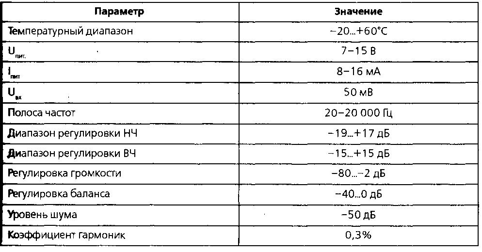 микросхемы TDA1524