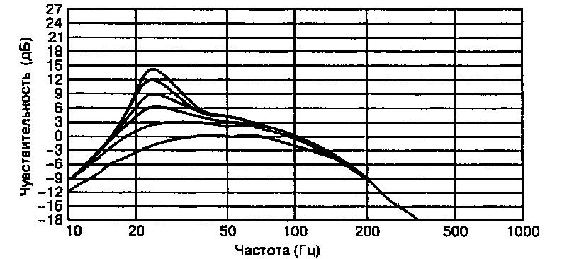 Кроссовер для активного сабвуфера с дополнительным регулятором.