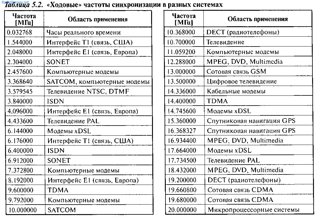 На Рис. 5.10, а...г показаны схемы подачи на вход ХТ1 МК тактовых сигналов от генераторов на транзисторах...