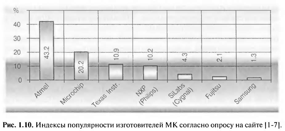 Классификация микроконтроллеров