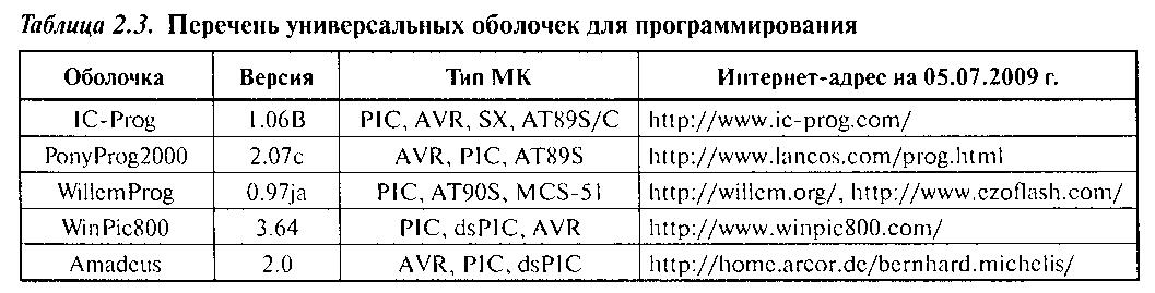 Подсистема программирования