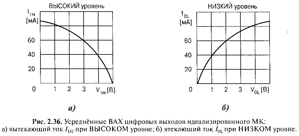 Подсистема портов ввода/вывода