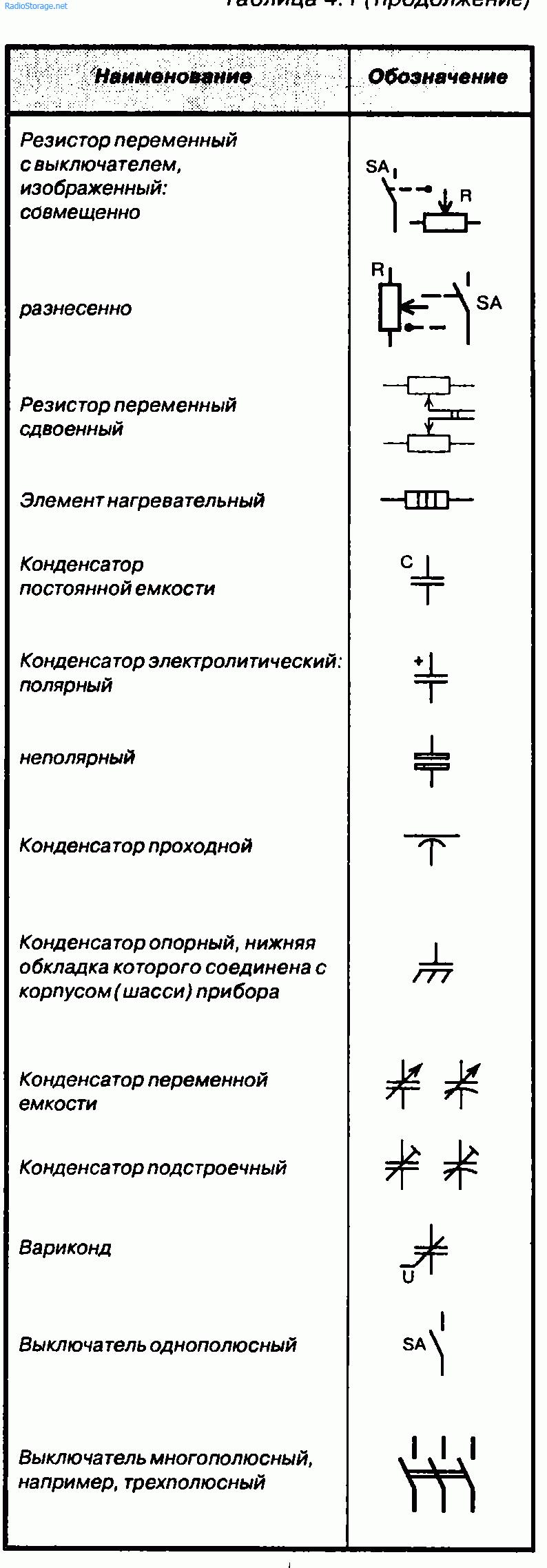Как читать схемы радиоэлектронных устройств, обозначения радиодеталей