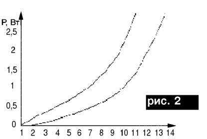 График зависимости мощности от скорости ветра