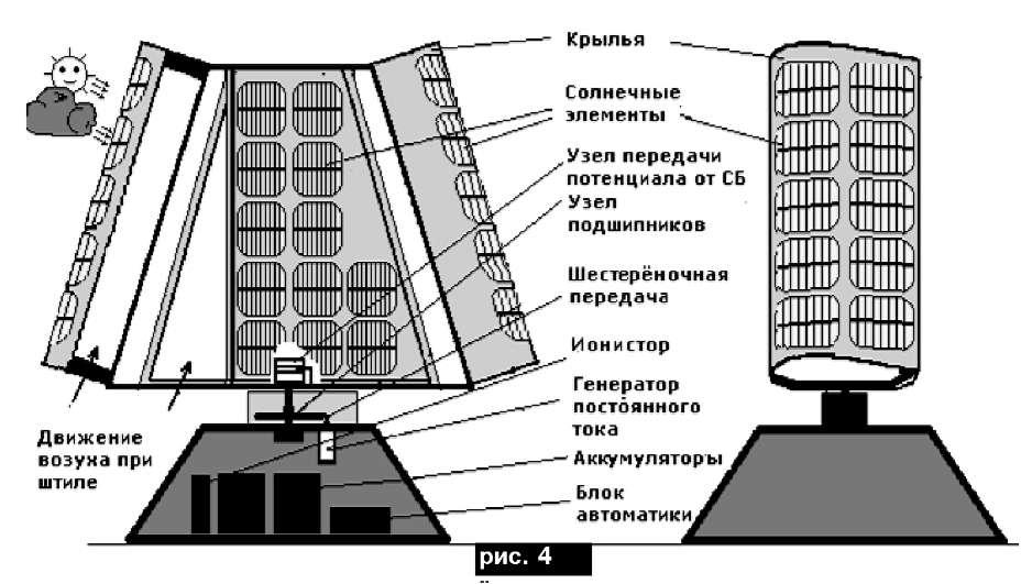 Соединение возможностей роторов двух типов - Дарье и Савониуса в один