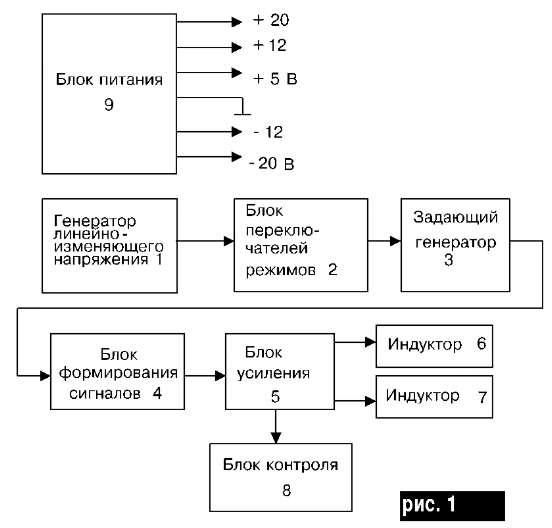 Аппарат для магнитотерапии МС-