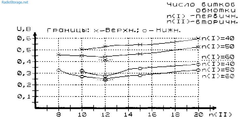 Экспериментально измеренные характеристики генератора