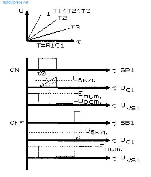 Диаграммы основных процессов, протекающих в схеме с тиристором