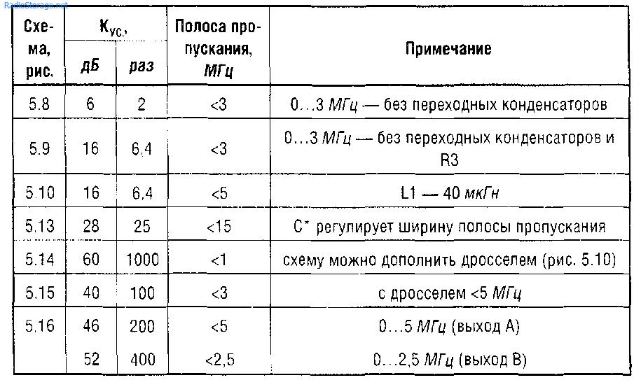Апериодический и резонансные каскады усиления с кас-кодным включением транзисторов показаны на рис. 5.17 - 5.19 Р...