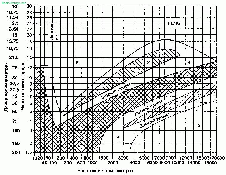 Дальний прием КВ радиостанций