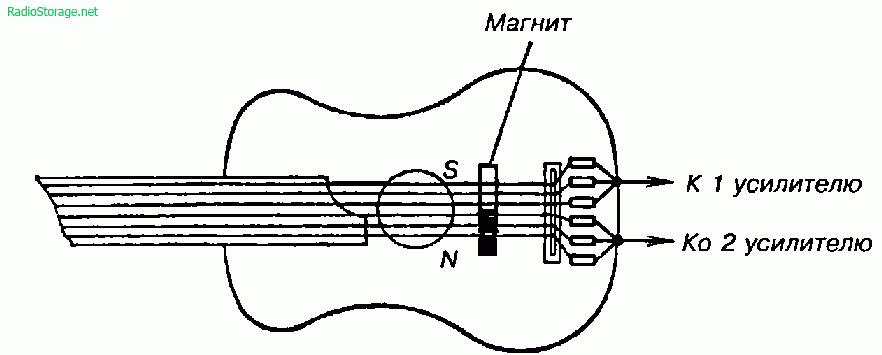 Изготавливаем электромагнитные звукосниматели для гитары