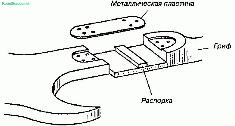 Изготовление солирующей электрогитары