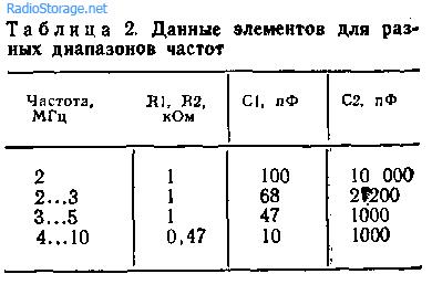 генераторы на логических элементах ттл: