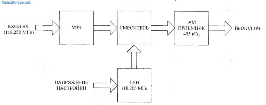 Схема приемника частоты