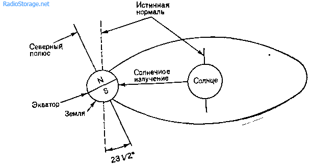 Дозиметр солнечной радиации