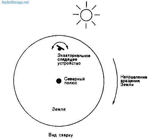 Устройство для слежения за солнцем