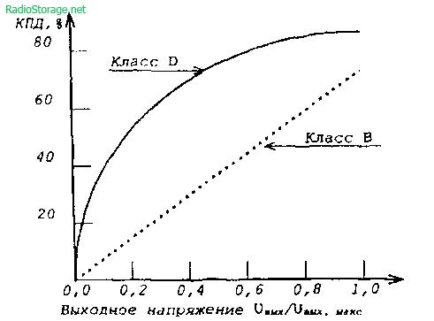 зависимости КПД усилителей