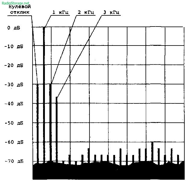 Схема и описание УМЗЧ в классе