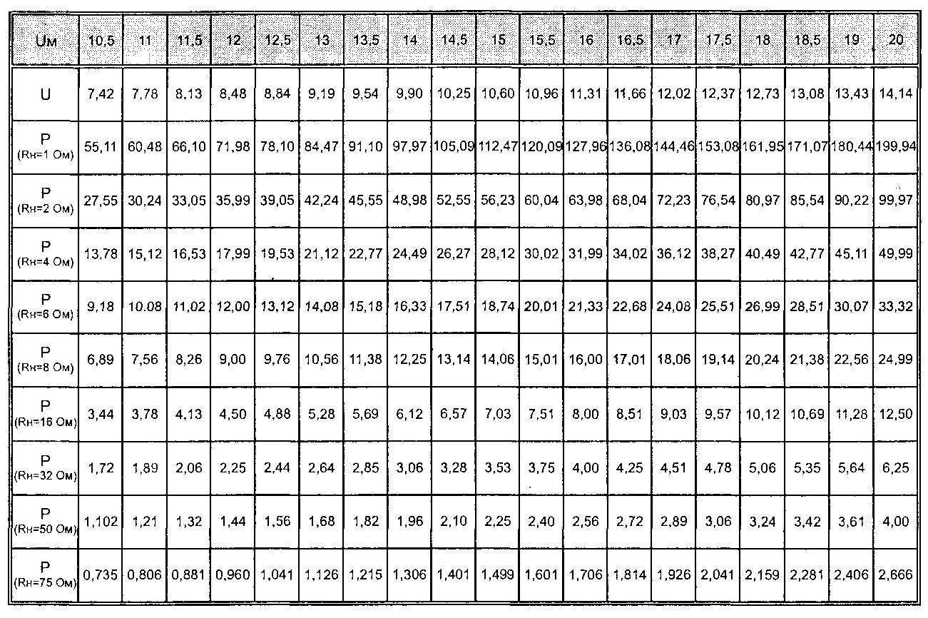 Таблица быстрого перевода dBm в вольты и ватты на нагрузке ...