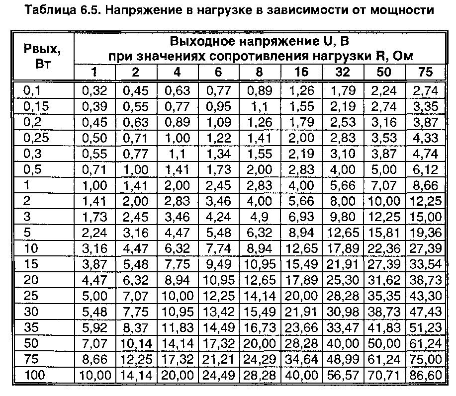 Определение выходной мощности по таблице