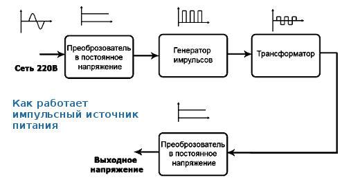 Импульсные блоки питания схемы электрические принципиальные