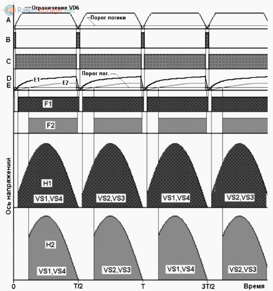 Диаграмма импульсов