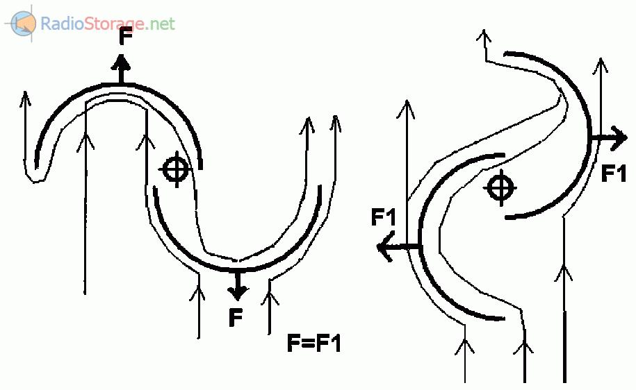 Принципы работы ветродвигателя