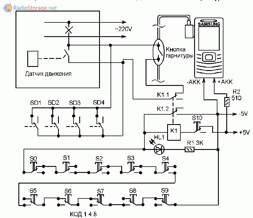 Вариант GSM сигнализации, которая выключается с помощью цифрового кода, набранного на клавиатуре