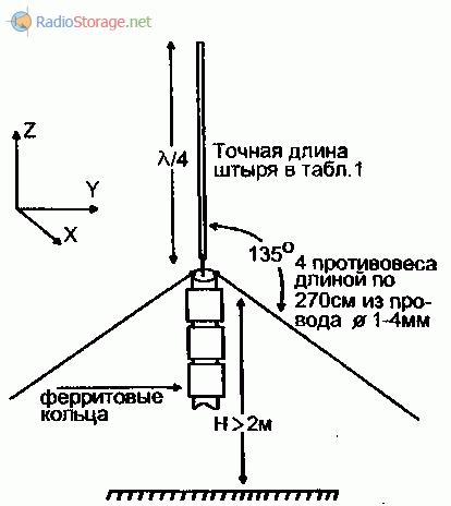 Как сделать стационарную антенну 27 мгц