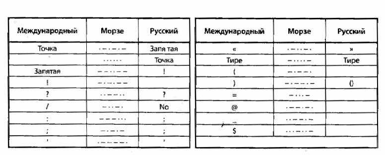 Программа Изучения Азбуки Морзе Скачать