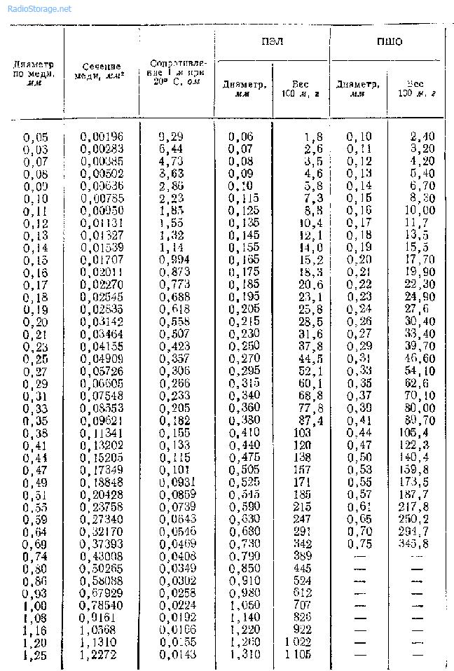 Характеристики медных эмалированных проводов ПЭЛ и ПШО