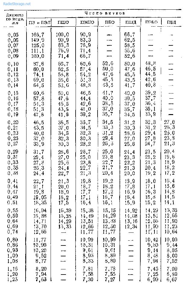 Число витков, приходящихся на сантиметр длины сплошной намотки