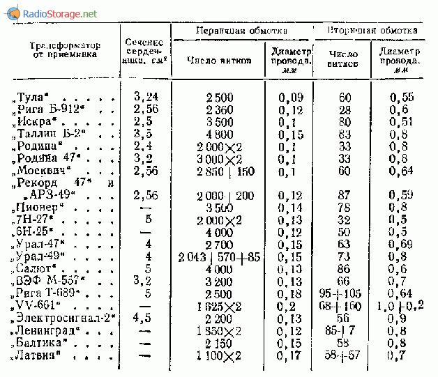 Данные выходных трансформаторов от некоторых радиоприемников