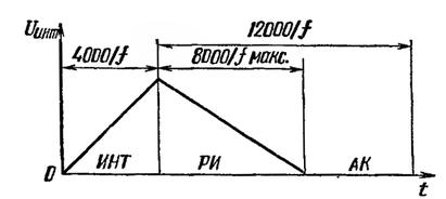 Фазы цикла измерения