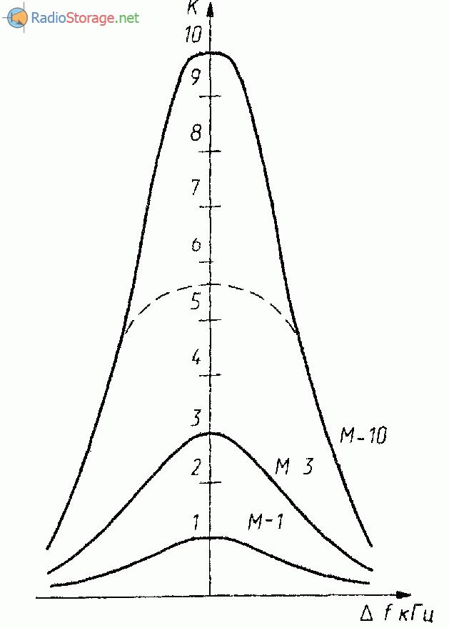 Схема: Радиоприемник синхродин СВ диапазона.
